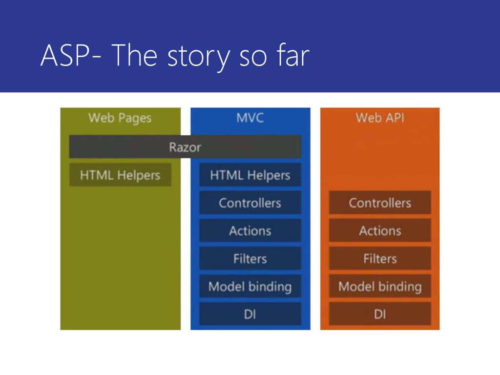 ASP- The story so far