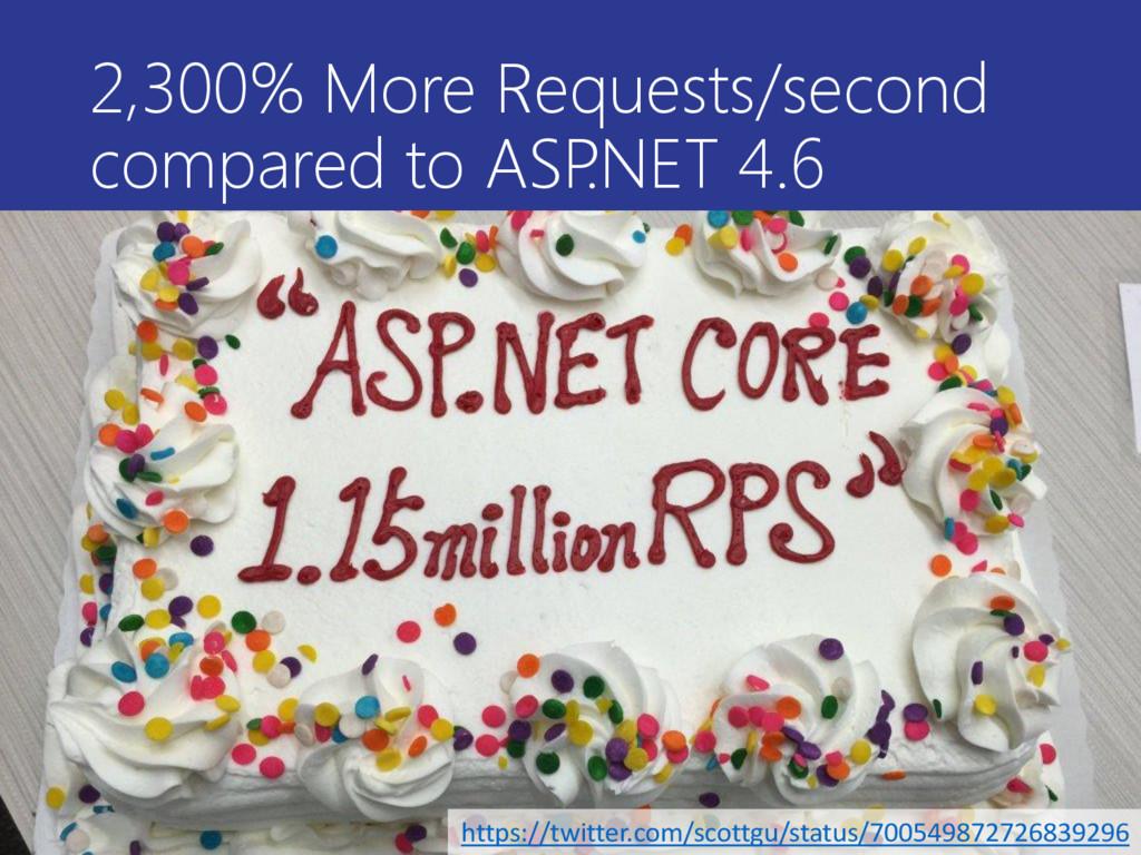 2,300% More Requests/second compared to ASP .NE...