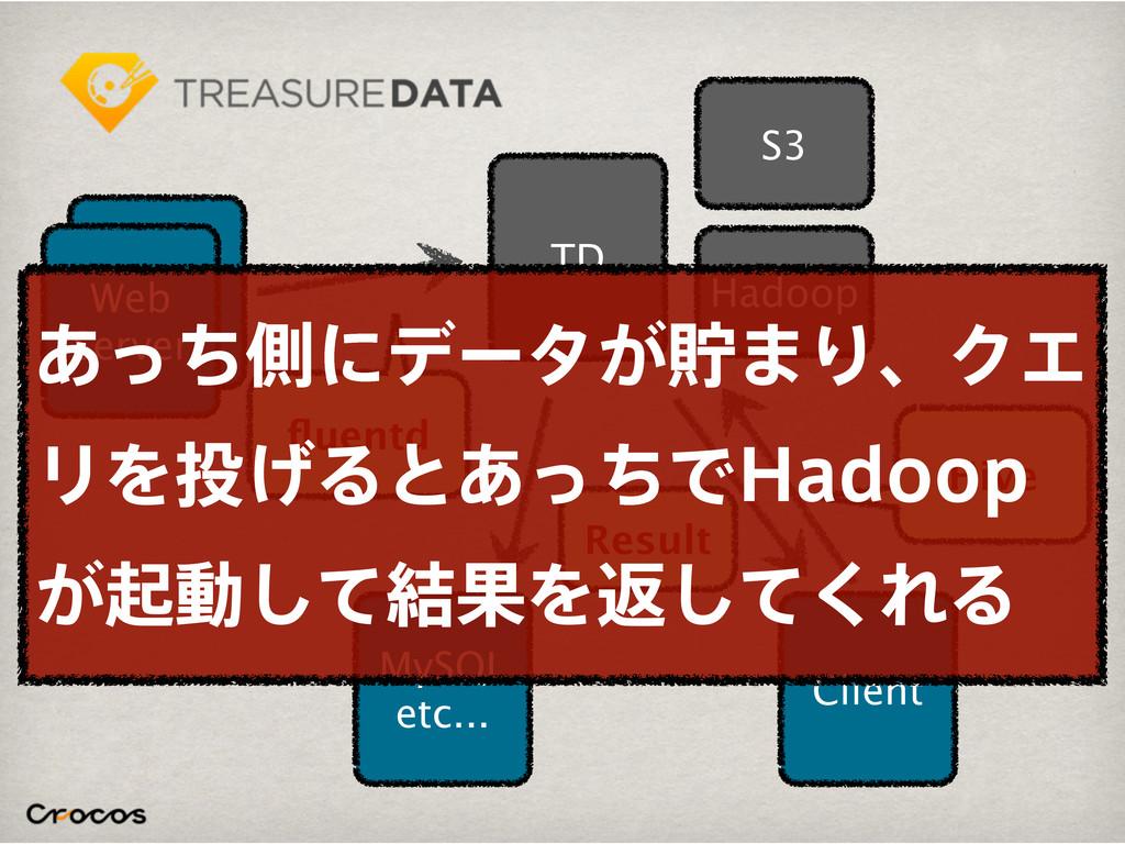 TD Web Server Web Server fluentd S3 Hadoop Clien...