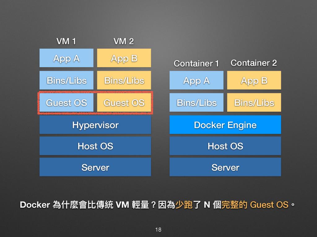 Docker 傶Ջ讕䨝穉㯽翄 VM 斕ᰁ牫ࢩ傶᪒ԧ N 㮆ਠ碉ጱ Guest OS牐 Ser...