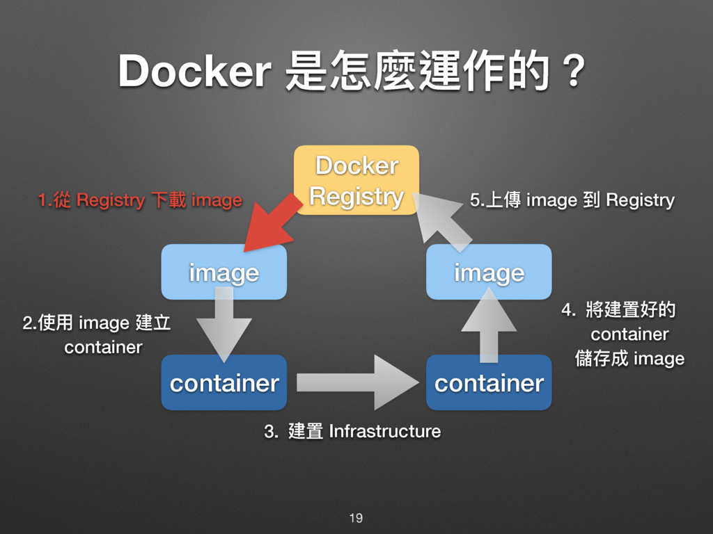Docker ฎெ讕螀֢ጱ牫 19 container container image ima...