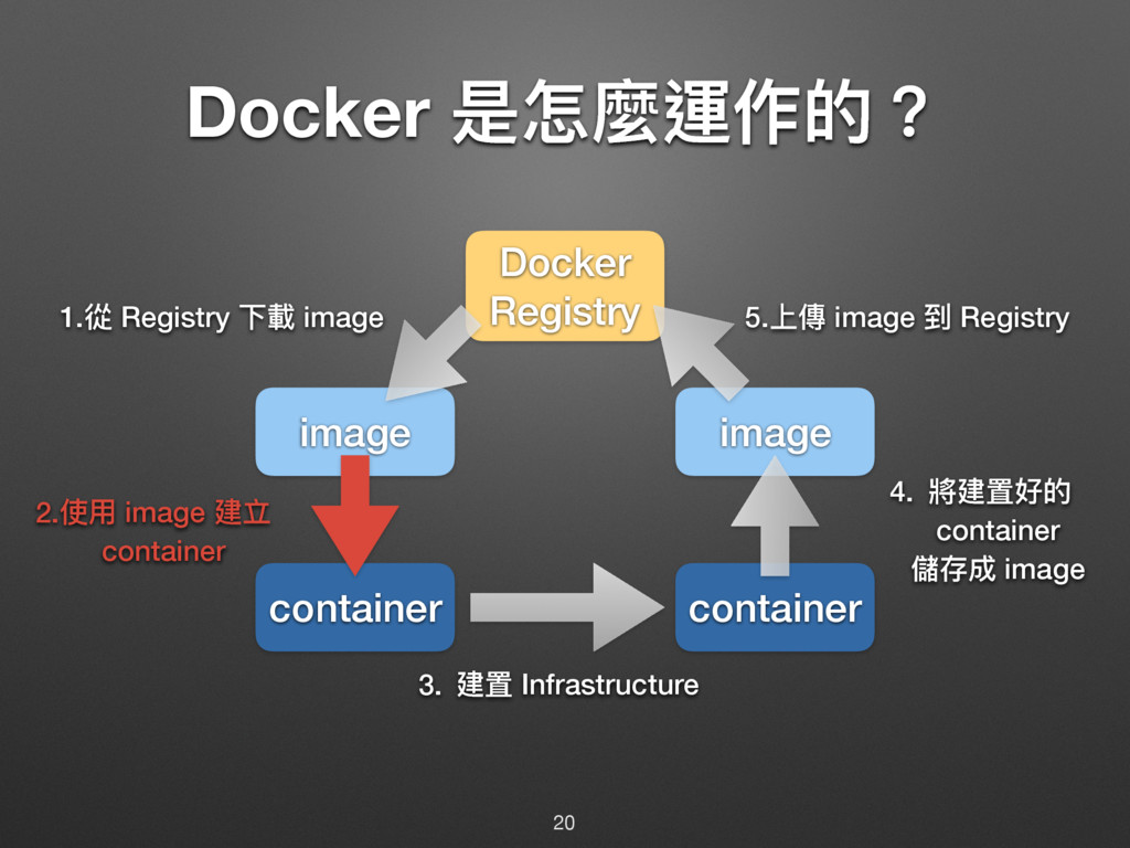 Docker ฎெ讕螀֢ጱ牫 20 container container image ima...
