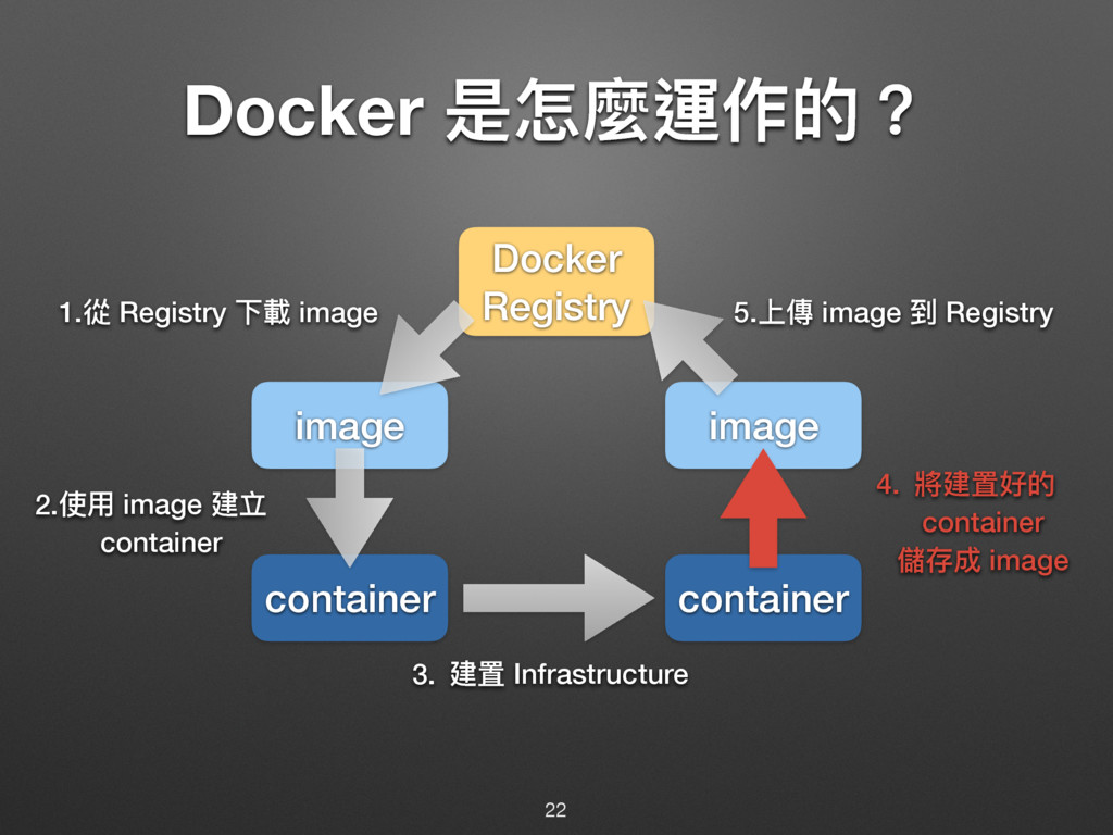 Docker ฎெ讕螀֢ጱ牫 22 container container image ima...