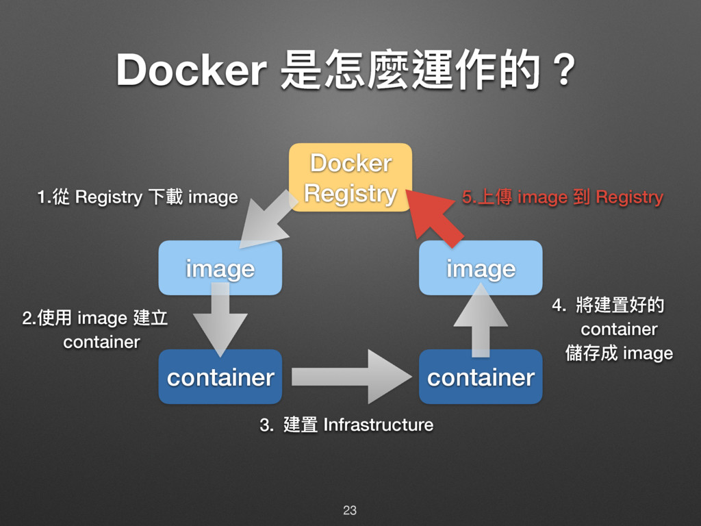 Docker ฎெ讕螀֢ጱ牫 23 container container image ima...