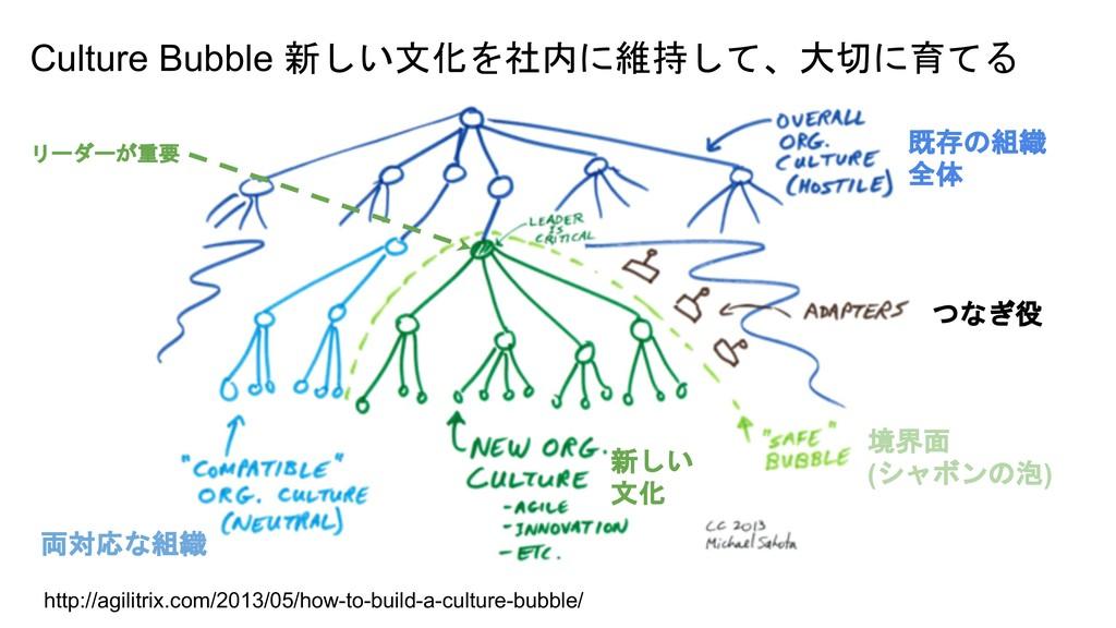 "Culture Bubble ""!& (  * http://agil..."