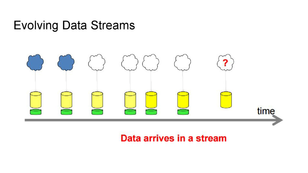 Evolving Data Streams