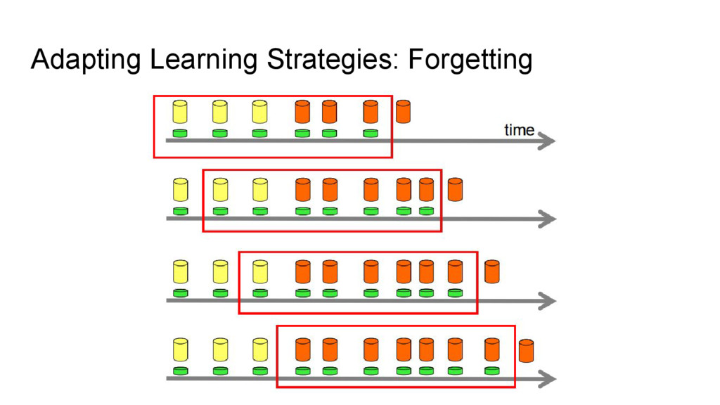 Adapting Learning Strategies: Forgetting
