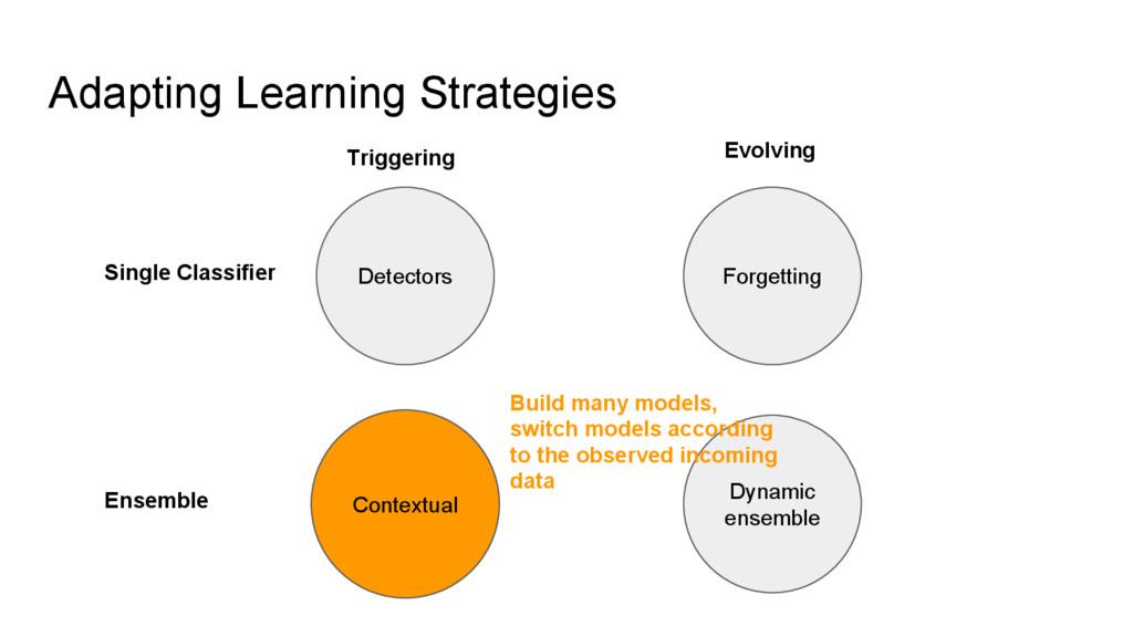 Adapting Learning Strategies Detectors Forgetti...