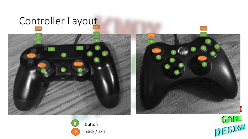 Controller Layout 0 3 1 2 4 5 0 / 0, 1 0, 1 / 2...