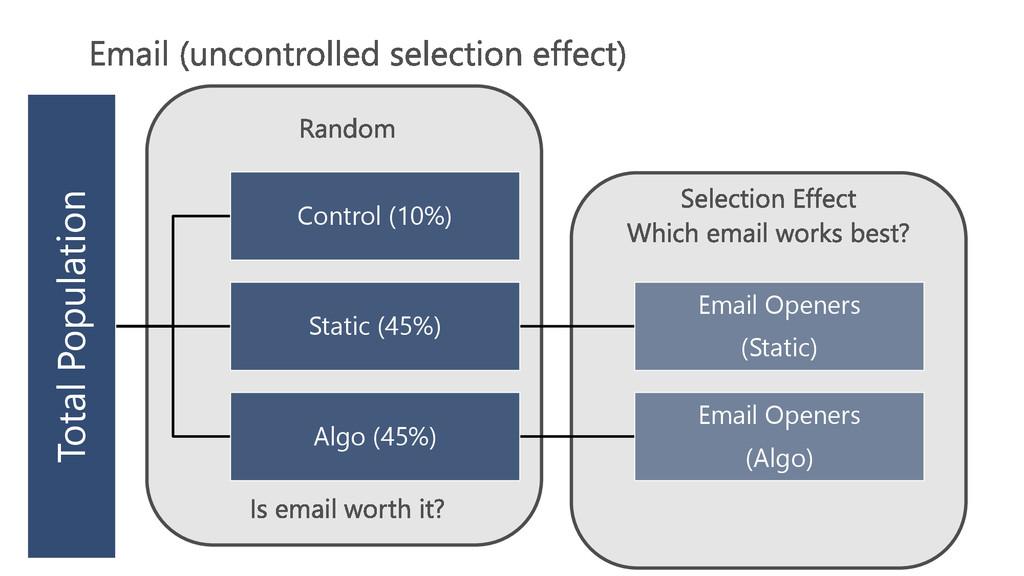 Total Population Control (10%) Static (45%) Ema...