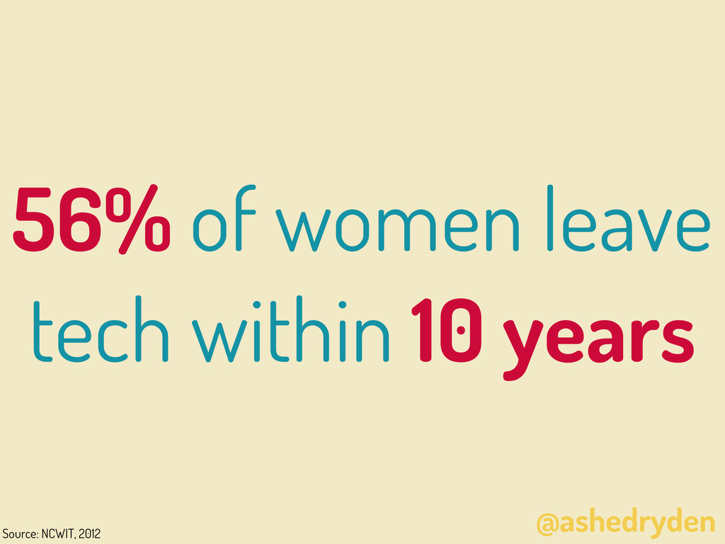 @ashedryden 56% of women leave tech within 10 y...