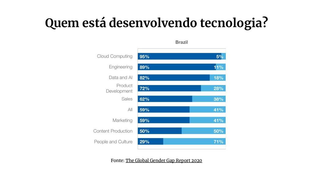 Quem está desenvolvendo tecnologia? Fonte: The ...