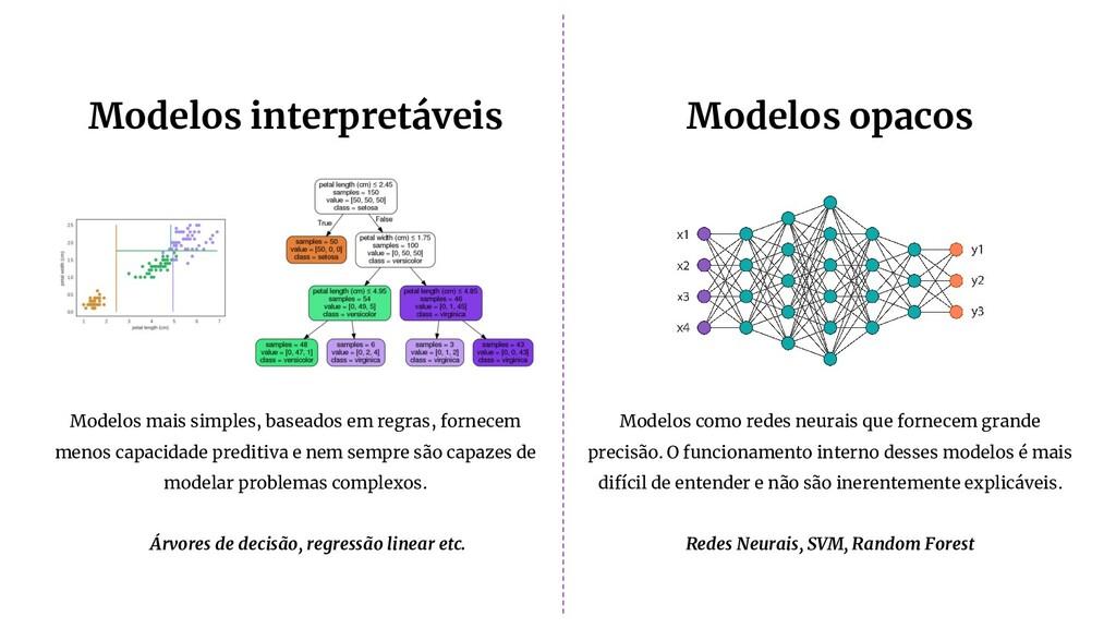Modelos interpretáveis Modelos opacos Modelos c...