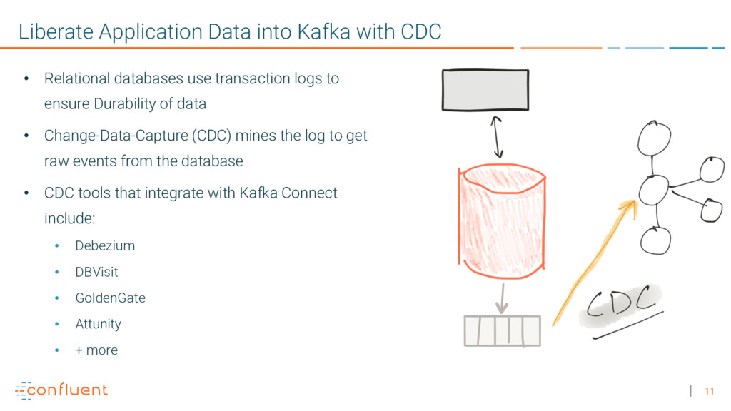 11 Liberate Application Data into Kafka with CD...