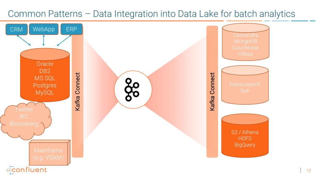 12 Kafka Connect Common Patterns – Data Integra...