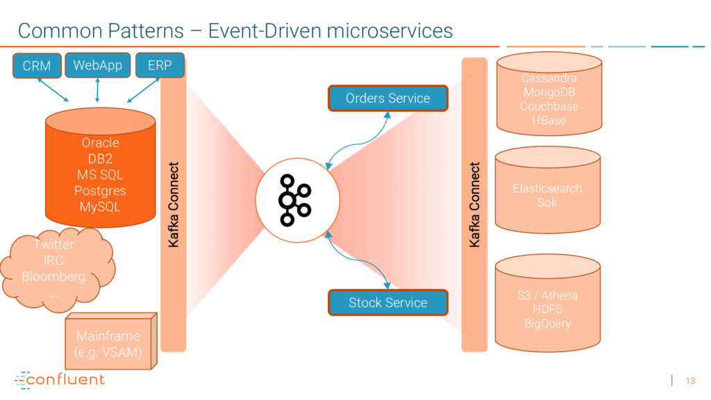 13 Common Patterns – Event-Driven microservices...