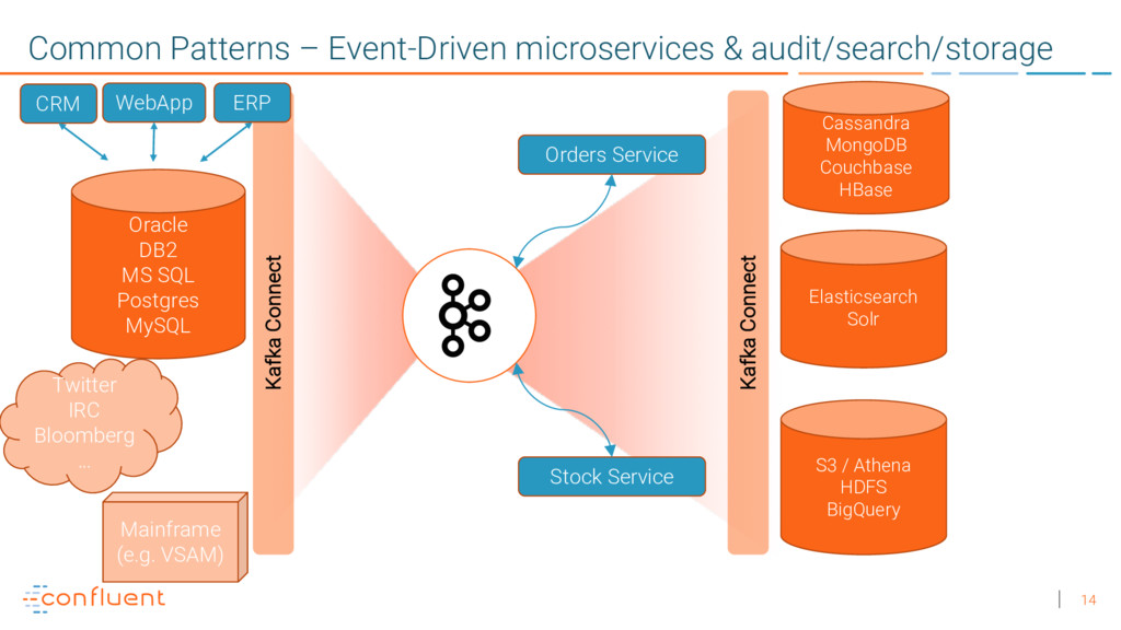 14 Common Patterns – Event-Driven microservices...