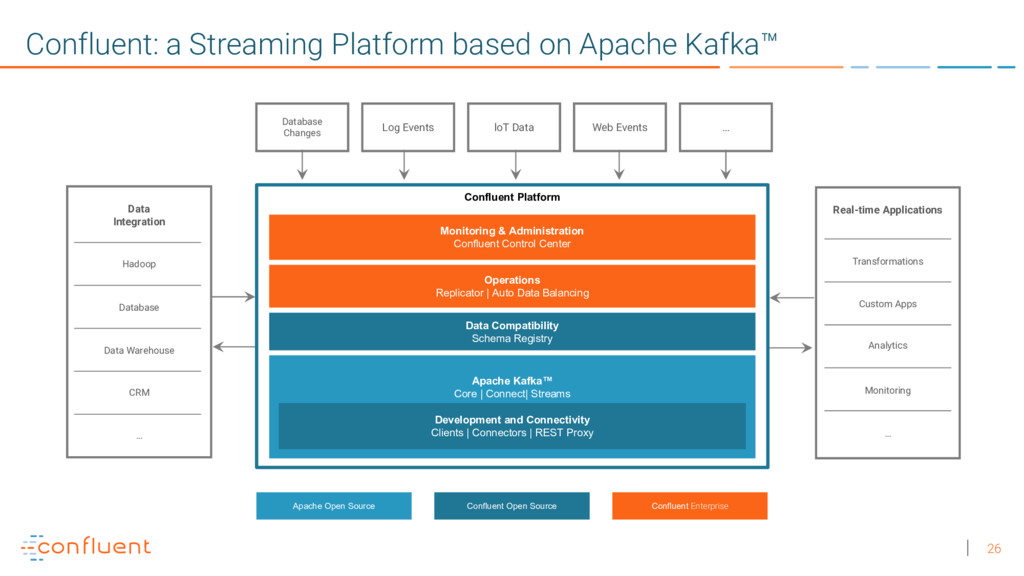 26 Confluent: a Streaming Platform based on Apa...