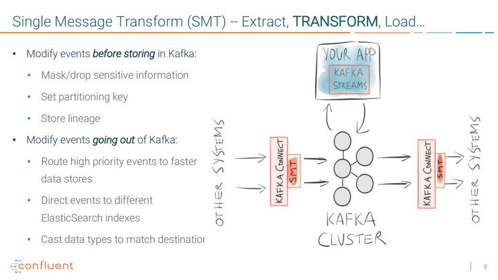 8 Single Message Transform (SMT) -- Extract, TR...