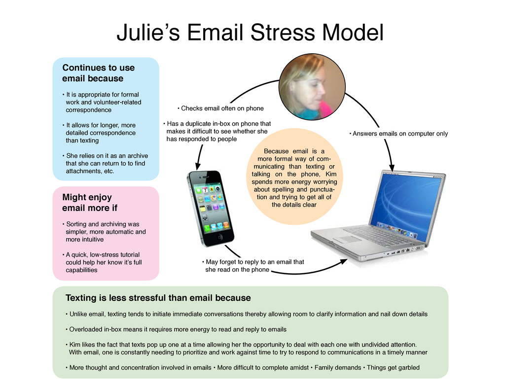 Julie's Email Stress Model Texting is less stre...