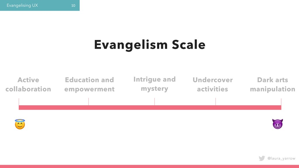 Evangelising UX @laura_yarrow 10 Active collabo...