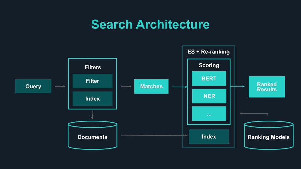Filters Search Architecture Documents Query Fil...