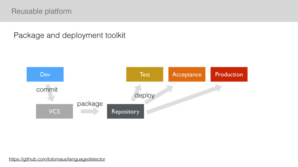 Reusable platform Package and deployment toolki...
