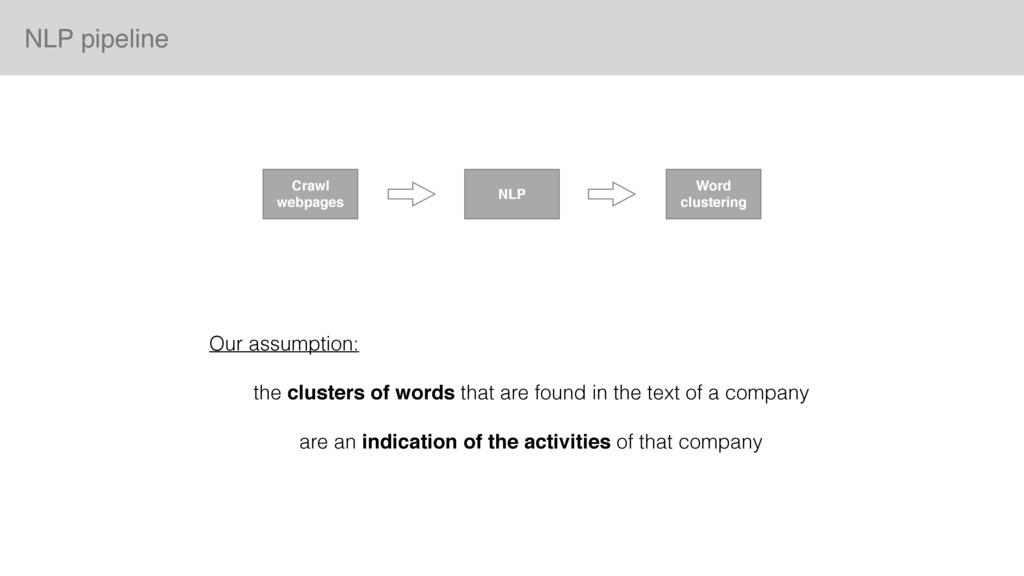 NLP pipeline Crawl webpages NLP Word clustering...