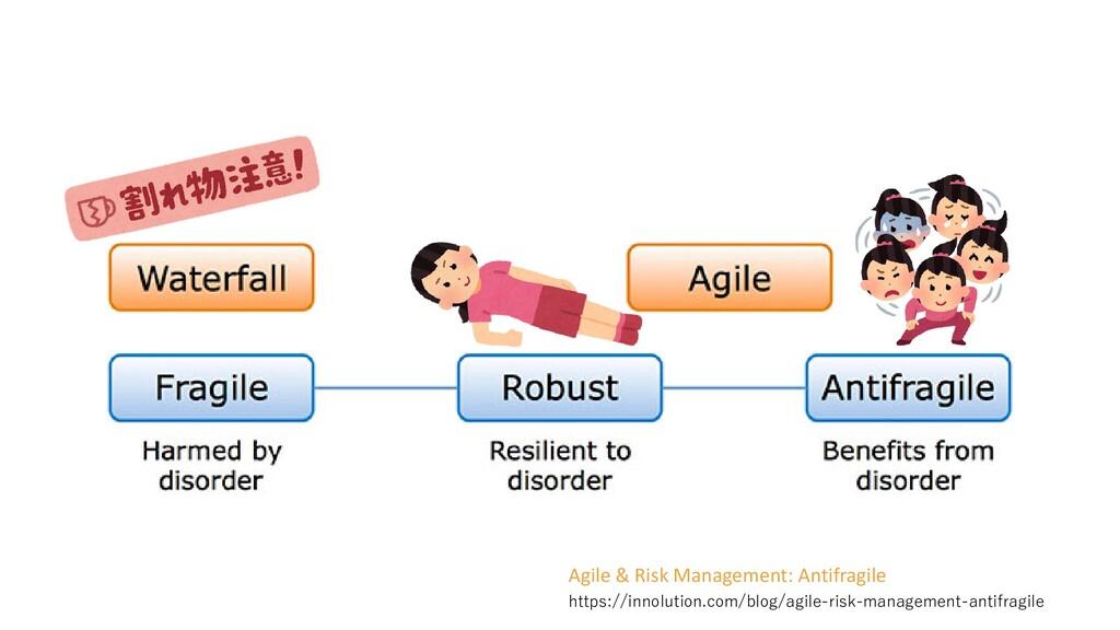 https://innolution.com/blog/agile-risk-manageme...