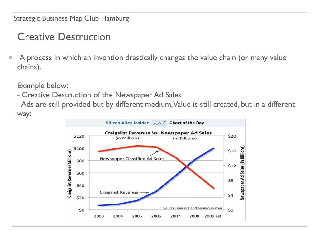 Strategic Business Map Club Hamburg Creative De...