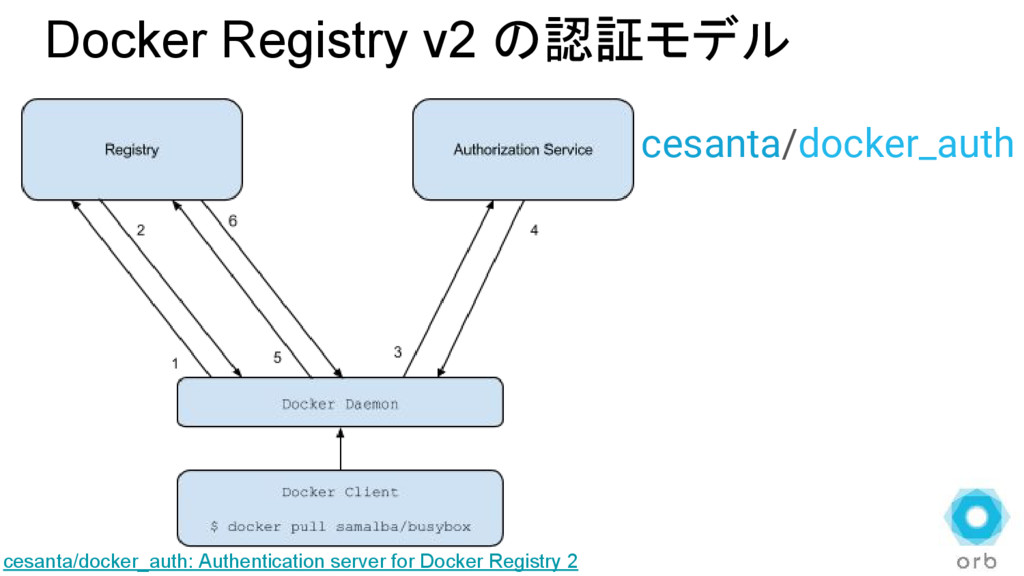 Docker Registry v2 の認証モデル cesanta/docker_auth: ...