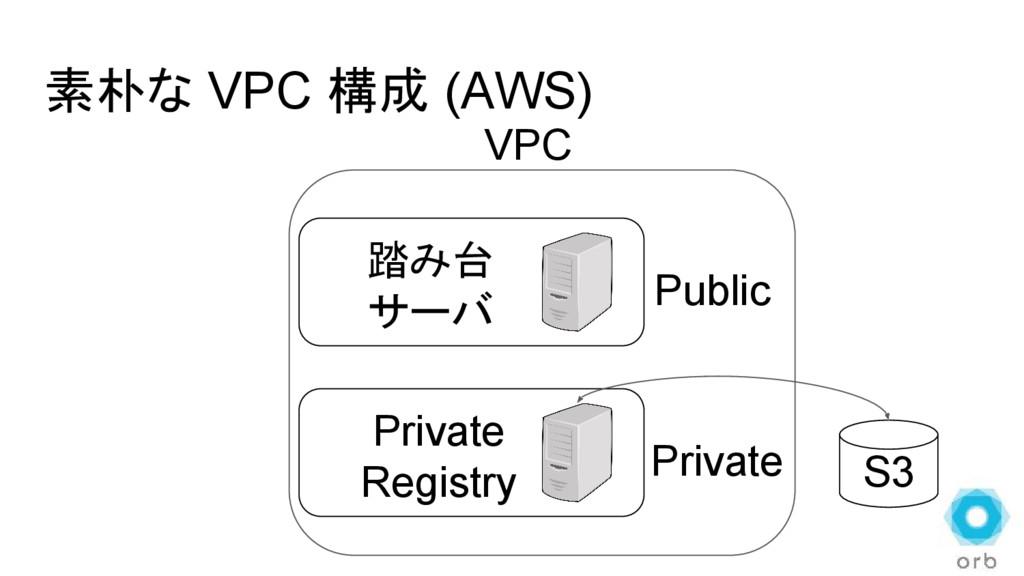 素朴な VPC 構成 (AWS) S3 Private Registry VPC Public...