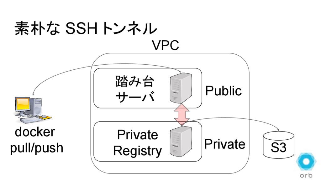 素朴な SSH トンネル S3 Private Registry VPC Public Pri...