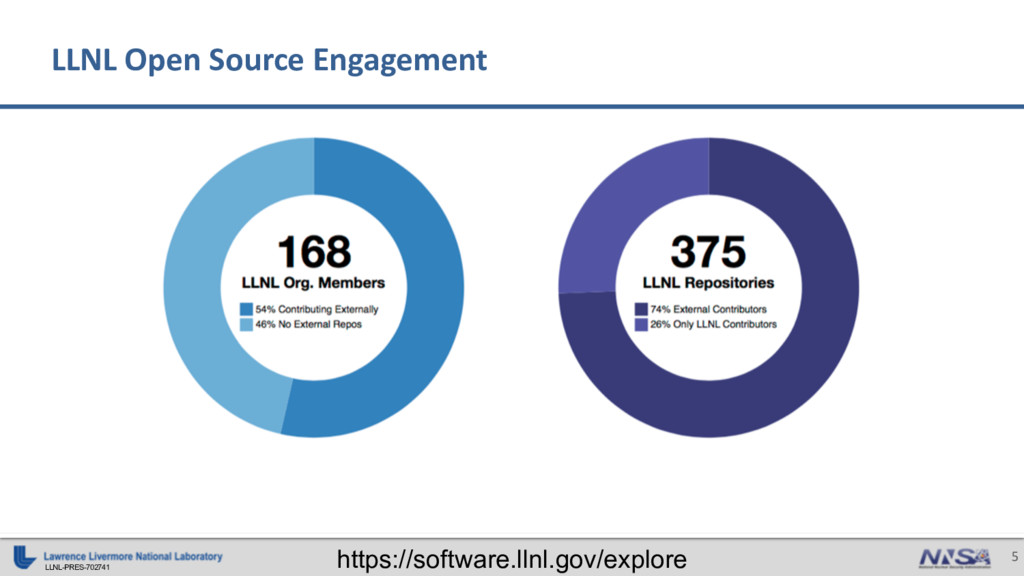 LLNL-PRES-702741 5 LLNL Open Source Engagement ...