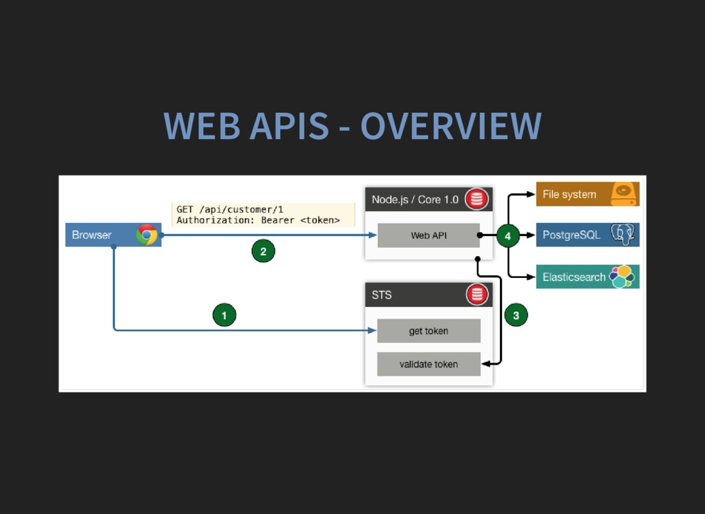 WEB APIS - OVERVIEW