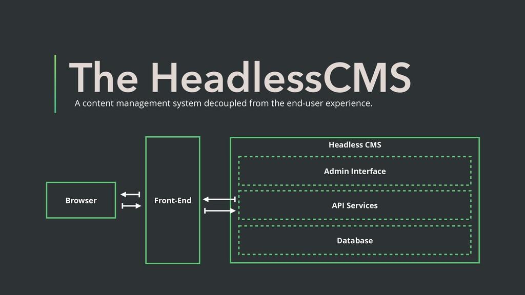 Headless CMS The HeadlessCMS A content manageme...