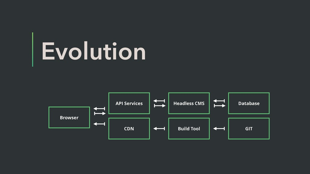 Evolution Browser CDN Build Tool API Services G...