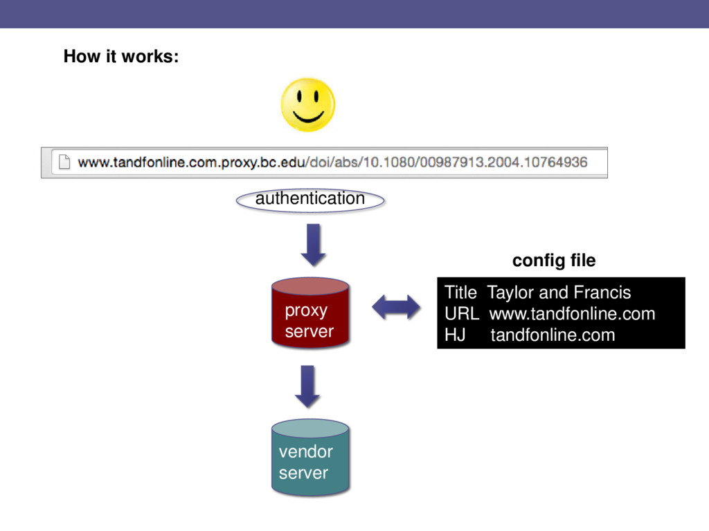How it works: Title Taylor and Francis URL www....