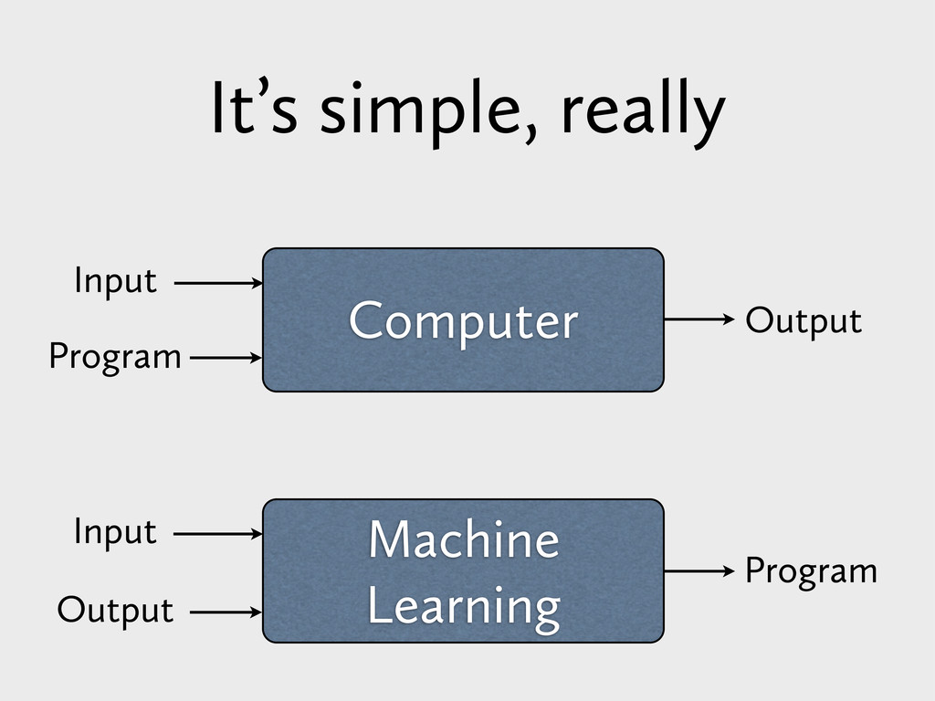 Computer Input Program Output Machine Learning ...