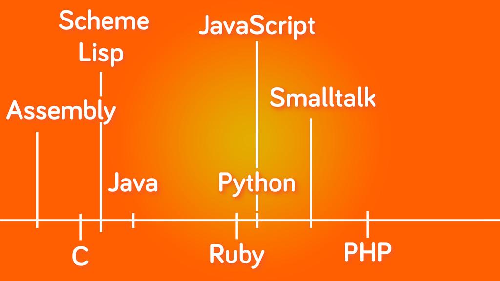 Assembly Python C Java Lisp Scheme Smalltalk Ru...