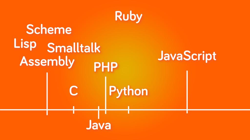 Python Assembly Lisp Scheme Smalltalk Java C Ja...