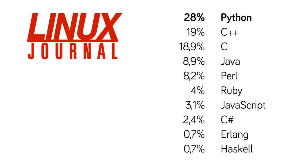 28% 19% 18,9% 8,9% 8,2% 4% 3,1% 2,4% 0,7% 0,7% ...