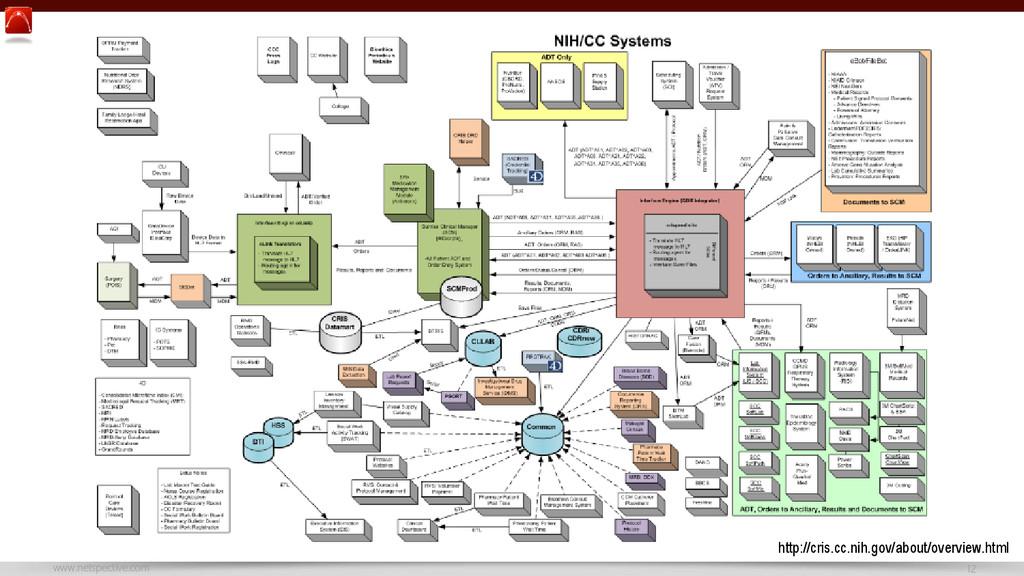 www.netspective.com 12 http://cris.cc.nih.gov/a...