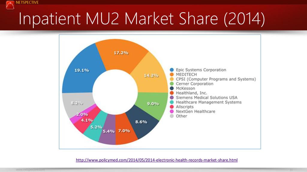 NETSPECTIVE www.netspective.com 31 Inpatient MU...