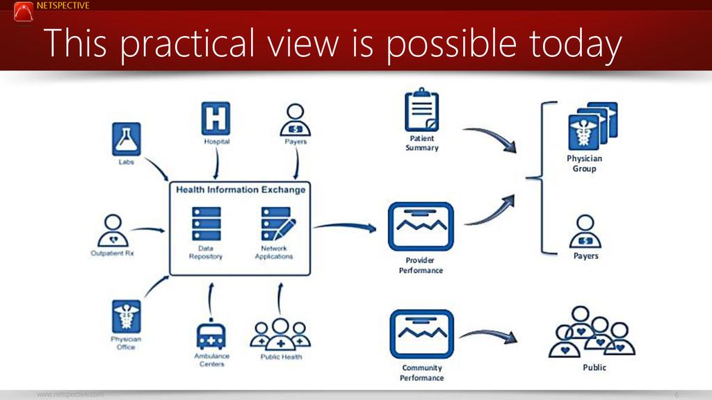NETSPECTIVE www.netspective.com 6 This practica...