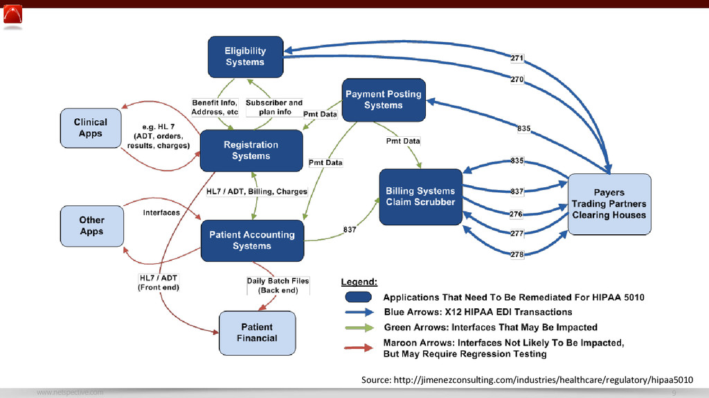 www.netspective.com 9 Source: http://jimenezcon...