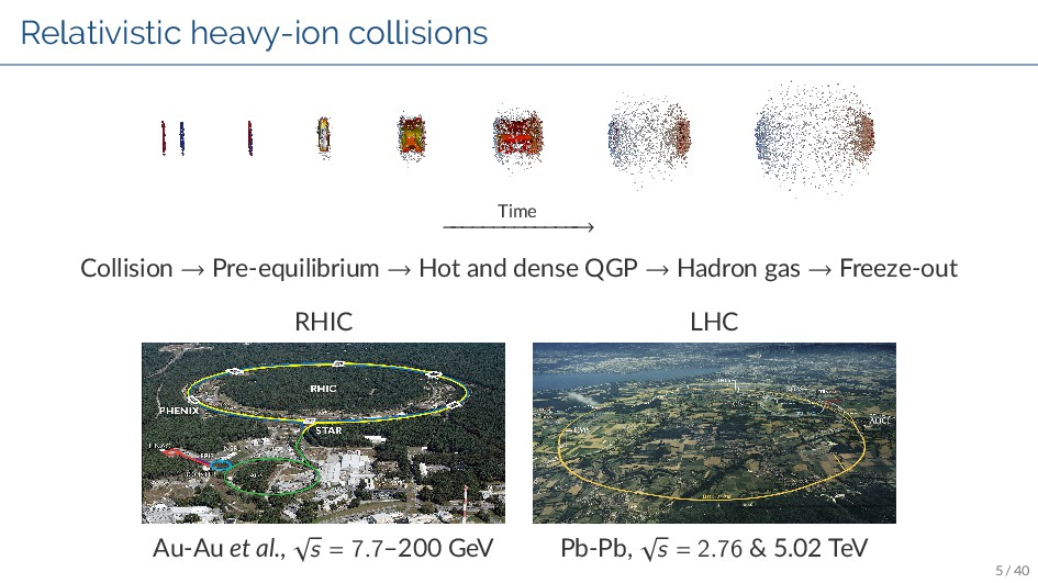 Relativistic heavy-ion collisions Time − − − − ...