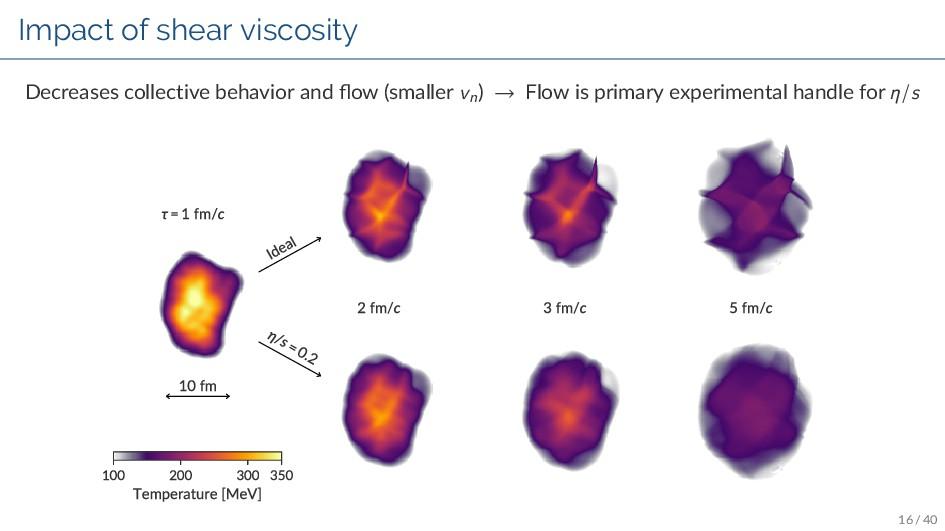 Impact of shear viscosity Decreases collective ...