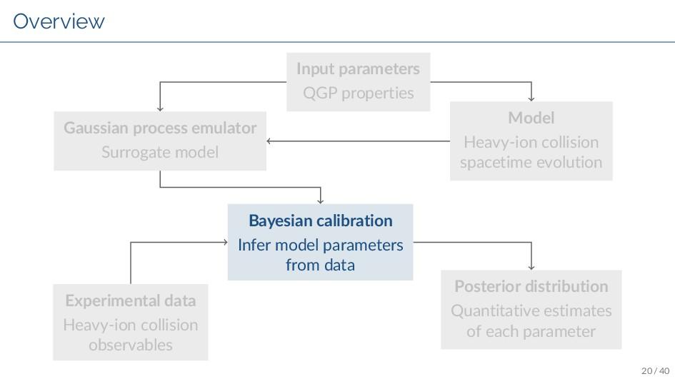 Overview Input parameters QGP properties Model ...