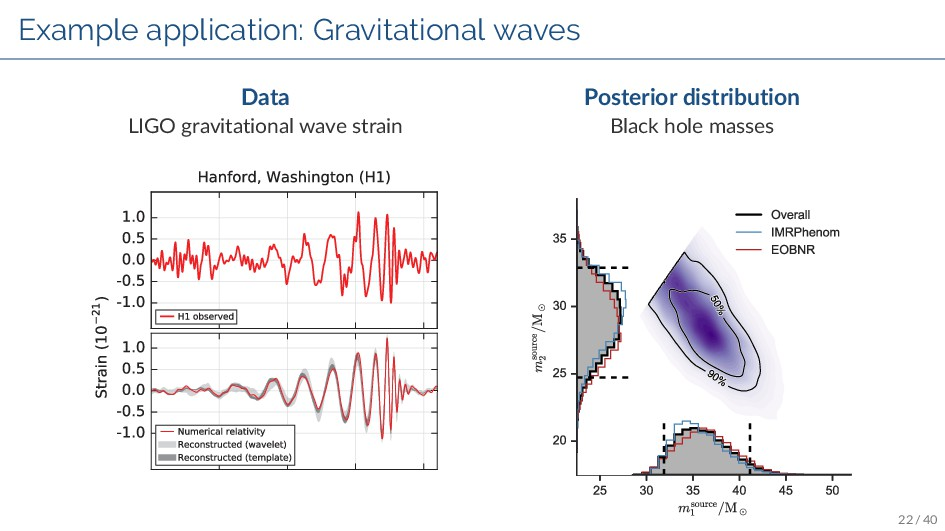 Example application: Gravitational waves Data L...